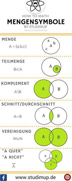 Mengensymbole veranschaulicht mit Mengendiagrammen. Mathe einfach erklärt im Mathe Spickzettel. Mathe einfach lernen auf Studimup.