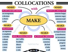 Collocations with Make in English – English Study Page English Grammar Notes, Basic English Sentences, English Grammar Exercises, Teaching English Grammar, English Writing Skills, English Vocabulary Words, Learn English Words, English Study, English English