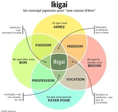 "Ikigai (生き甲斐): a Japanese concept that means ""a reason for being"". Find something that gives you satisfaction and meaning in life. Everyone has an ikigai; I've found it in trading. Shape Meaning, Word Meaning, Reasons To Live, World Need, Meaningful Life, Life Purpose, Finding Purpose In Life, Brand Purpose, Career Advice"