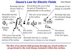 Gauss's Law Physics 101, Physics Revision, Learn Physics, Physics Lessons, Basic Physics, Physics Formulas, Physics Notes, Modern Physics, Math Notes