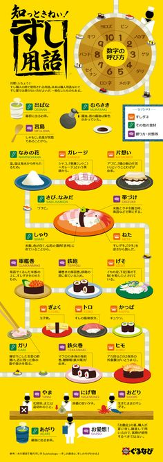 Sushi Japanese word, How many you know it? You can enjoy the unique sushi words that you hear when you go to the sushi bar. Next time Please hear words of the sushi chef well, be a new discovery . Sushi Recipes, Asian Recipes, Chinese Recipes, Oshi Sushi, Food Terms, Cooking Tips, Cooking Recipes, Sushi Love, Sushi Ya