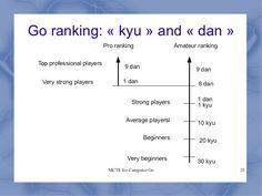 Go ranking