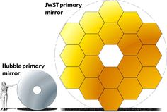 A size comparison of the Hubble primary mirror and the James Webb space telescope (JWST) primary mirror.  Imagine what we're going to be able to see after its launch in 2018.