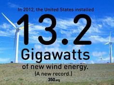 In 2012, the US installed a record amount of wind energy.