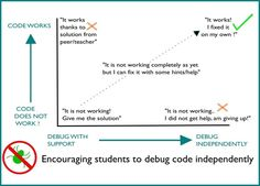 Nice tips, for solving many types of assignments, not just coding.
