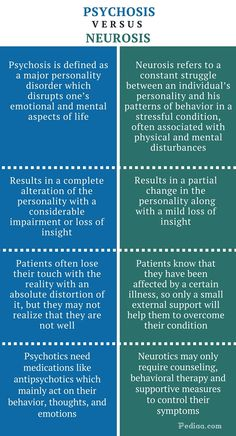 Difference Between Psychosis and Neurosis Psychology Notes, Psychology Studies, Psychology Major, Psychology Disorders, Psychology Facts, Abnormal Psychology, Humanistic Psychology, Educational Psychology, Developmental Psychology