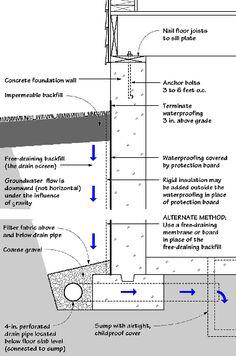 waterproofing exterior basement walls