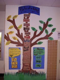 Parts of a Word Tree by mrmayo, via Flickr --- I really like this concept, though a root word can not stand alone without the help of an affix.  The tree is a great concept.  The trunk would be a base word which can stand alone, the limbs would be the root words that can not stand alone.  This is COOL!