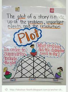 Fabulous Fourth Grade: Anchor Charts. She has great anchor charts! Plot Anchor Chart, Ela Anchor Charts, Reading Anchor Charts, Plot Chart, Plot Diagram, Reading Lessons, Reading Skills, Teaching Reading, Teaching Plot