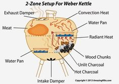 how to properly set up a charcoal grill like the Weber Kettle for Smoking with 2 zones cooking.Here's how to properly set up a charcoal grill like the Weber Kettle for Smoking with 2 zones cooking. Best Charcoal Grill, Charcoal Bbq, Weber Charcoal Grill, Charcoal Smoker, Clean Grill, Bbq Grill, Grilling Tips, Grilling Recipes, Smoker Recipes