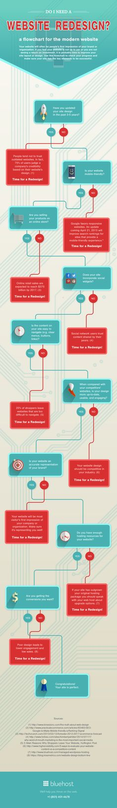 40 Best Sitemap Inspiration Images Web Design Flow Chart Information Architecture,Small Bedroom Designs India Low Cost