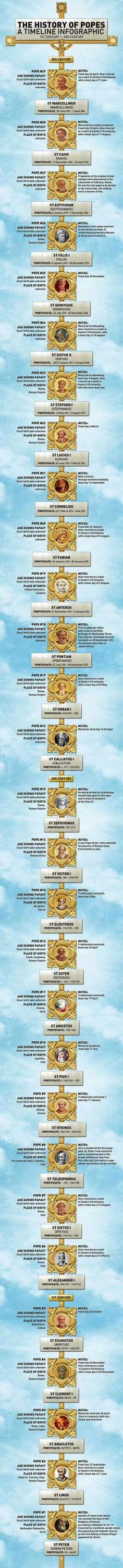 Timeline of Popes. This part focuses on the popes from the 1st to the 3rd century.