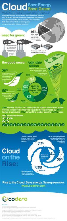 Cloud Save Energy Save Green