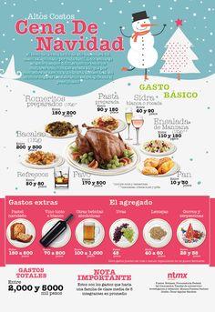 Altos costos de la cena de Navidad.