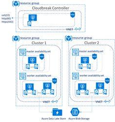 Cloudbreak for Hortonworks Data Platform Now in Azure Marketplace