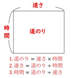「速さ」の公式と問題の解き方のポイント|小学生に教えるための解説|数学FUN Study Methods, Kids English, Kids Study, Creative Activities, Kids Education, School Days, Trivia, Teaching Kids, Mathematics