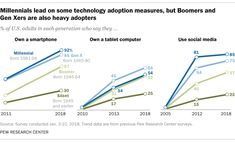 Millennials stand out for their technology use