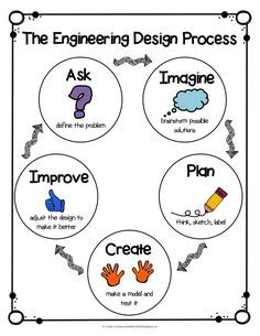 STEM Engingeering Design Process Anchor Chart & A STEM Project Just in Time for Earth Day Similar to the design think method, can be used to refer to while planning lessons and working with students Stem Learning, Project Based Learning, Science Classroom, Teaching Science, Elementary Science, Science Education, Teaching Ideas, Classroom Ideas, Steam Education
