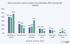 Consumer attitudes towards local business websites - Male vs Female Consumers