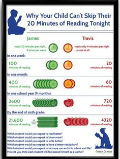 New Reading: Why Are Those 20 Minutes a Day So Important? – Stephen's Lighthouse New