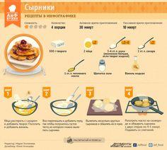 Как приготовить сырники | Рецепты в инфографике | Кухня | Аргументы и Факты