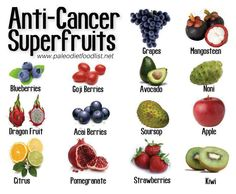 Many types of cancer are induced by the food we eat. Cancer can also be prevented or helped by adding super fruits to our diet. Here are the Top 14 best anti-cancer super fruits and why they are so. Healthy Tips, Healthy Recipes, Healthy Fruits, Stay Healthy, Healthy Eating, Healthy Foods, Easy Recipes, Eating Raw, Clean Eating Tips