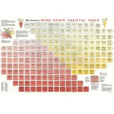 0015170_de-longs-wine-grape-varietal-table-chart.jpeg 800×800 píxeles