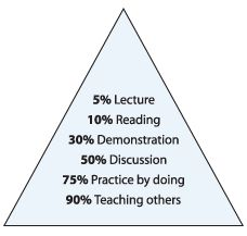 This is a good interpretation on adult learning principles.