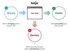 "Hotjar offers ""Drivers, Barriers and Hooks give you the 'Big Picture'"". We use Hotjar at Control Yours for our own site!"