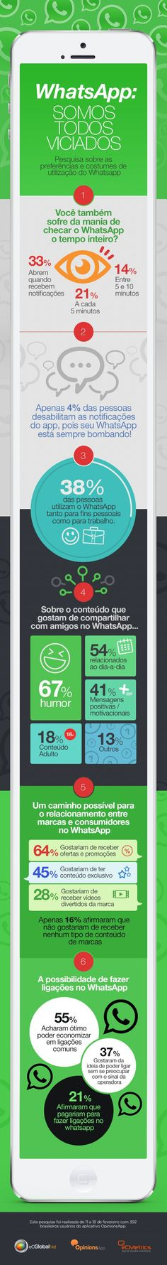 Como o WhatsApp é utilizado no Brasil #Infografico #App #Brazil