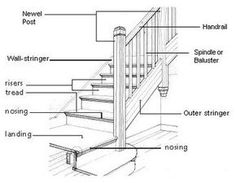 27 best stairs diagram images stair detail, stair design, stairsstair diagram traditional drawings chicago rebekah zaveloff kitchenlab parts of a