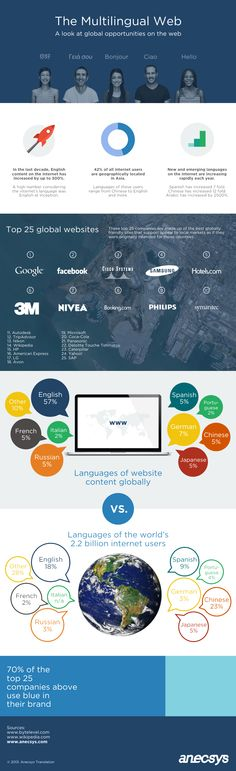 The multilingual Web #infographic