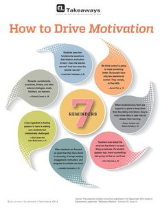 7 Tips on how to Drive Students Motivation ~ Educational Technology and Mobile Learning This pin is about how to drive motivation, which fits the principle of engagement because it recruit students' interest. Drive Motivation, Student Motivation, Dan Pink Motivation, Motivation Inspiration, Instructional Coaching, Instructional Design, Instructional Strategies, Instructional Technology, Educational Leadership