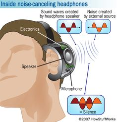Noise-cancelling headphones used to mute the unwanted sound of the outside world. Discover how does Noise Cancelling Technology Works. Buy Headphones, Noise Cancelling Headphones, Audio Music, Listening To Music, Life Learning, Sound Waves, Tech Gadgets, Helpful Hints, Handy Tips