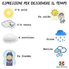 Descrivere le condizioni atmosferiche (c'è il sole)