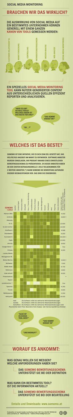 Social Media Monitoring: Matrix mit Lösungen und Funktionen sowie Kostenangaben (Grafik von somemo.at)