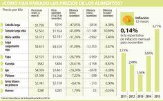 Cebolla, tomate y mora, alimentos que más han bajado de precio desde enero Periodic Table, Onion, January, Food Items, Periodic Table Chart