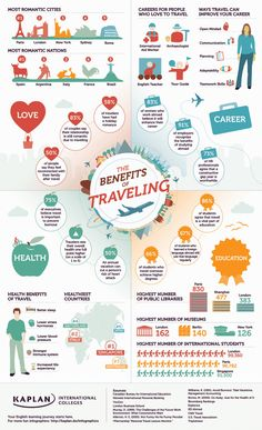 Benefits of Traveling #Infographic