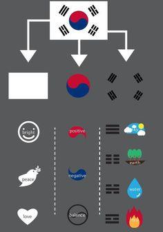 The South Korean flag, deciphered.                                                                                                                                                     More