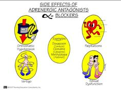 Side Effects of..adrenergics antagonists