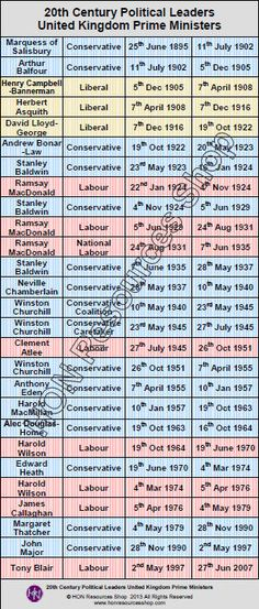 This is a printable history timeline poster showing 20th Century Prime Ministers of the UK    Four Columns show Chancellor, Political Party,
