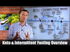 (110) The Perfect Intermittent Fasting Ratio for the Most Weight Loss (Fat Burning) - YouTube