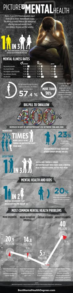 This is a great description of statistics on mental health today... I wonder how much these will change in just a couple of years.