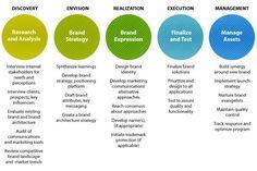 360 Branding & Communications Process | Three Sixty