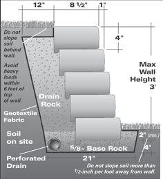 Retaining Wall Drainage Fabric | Step 13 - Encapsulate the Drainage Layer & Finish Grading :
