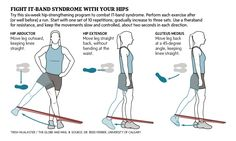 Strengthening, Not Stretching, to Deal With ITB (IT-Band Syndrome)