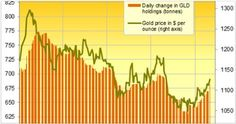 Despite its decent run, experts are forecasting losses in 2016. Should you sell your unwanted gold before it drops?