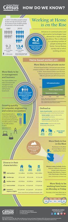 アメリカの在宅勤務の現状 : Market Hack #infographics