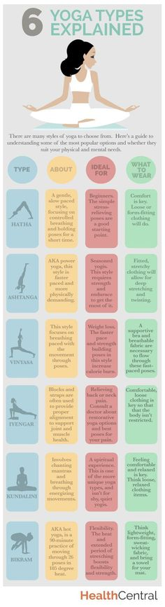 6 #yoga types explained. Which should you practice and what should you wear to be most comfortable? More
