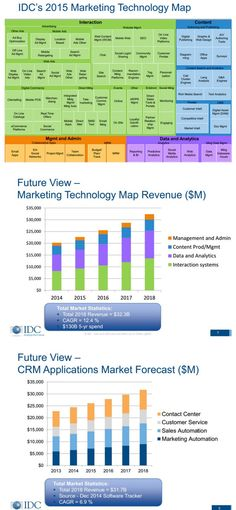 IDC's Updated MarTech Map, Predicts CMOs Will Drive $32.3B In MarTech Spending By 2018  - Forbes | The Marketing Technology Alert | Scoop.it